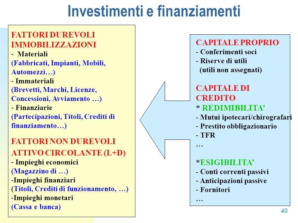 Investimenti e finanziamenti CAPITALE PROPRIO - Conferimenti soci - Riserve di utili (utili non assegnati) CAPITALE DI CREDITO * REDIMIBILITA - Mutui ipotecari/chirografari - Prestito obbligazionario - TFR … *ESIGIBILITA - Conti correnti passivi - Anticipazioni passive - Fornitori … FATTORI DUREVOLI IMMOBILIZZAZIONI - Materiali (Fabbricati, Impianti, Mobili, Automezzi…) - Immateriali (Brevetti, Marchi, Licenze, Concessioni, Avviamento …) - Finanziarie (Partecipazioni, Titoli, Crediti di finanziamento…) FATTORI NON DUREVOLI ATTIVO CIRCOLANTE (L+D) - Impieghi economici (Magazzino di …) -Impieghi finanziari (Titoli, Crediti di funzionamento, …) -Impieghi monetari (Cassa e banca) 40