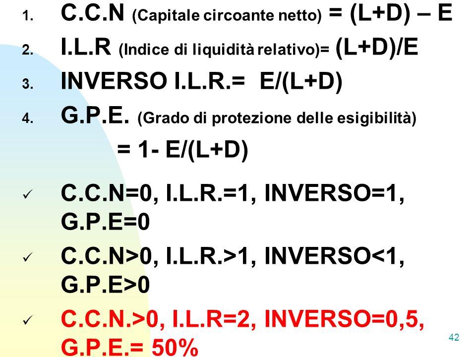 1.C.C.N (Capitale circoante netto) = (L+D) – E 2.