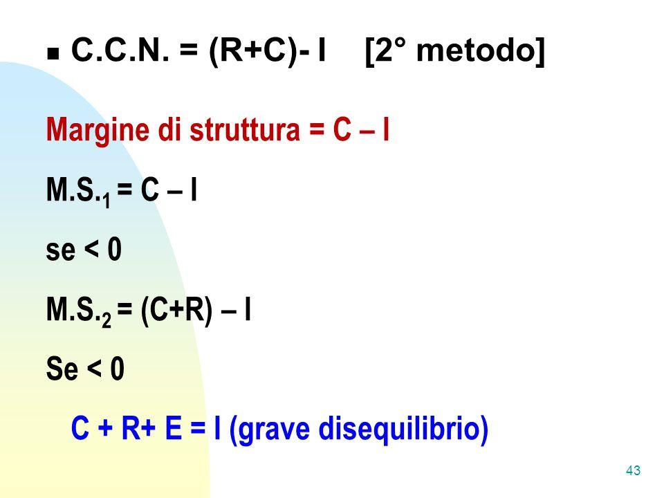 C.C.N.= (R+C)- I [2° metodo] Margine di struttura = C – I M.S.