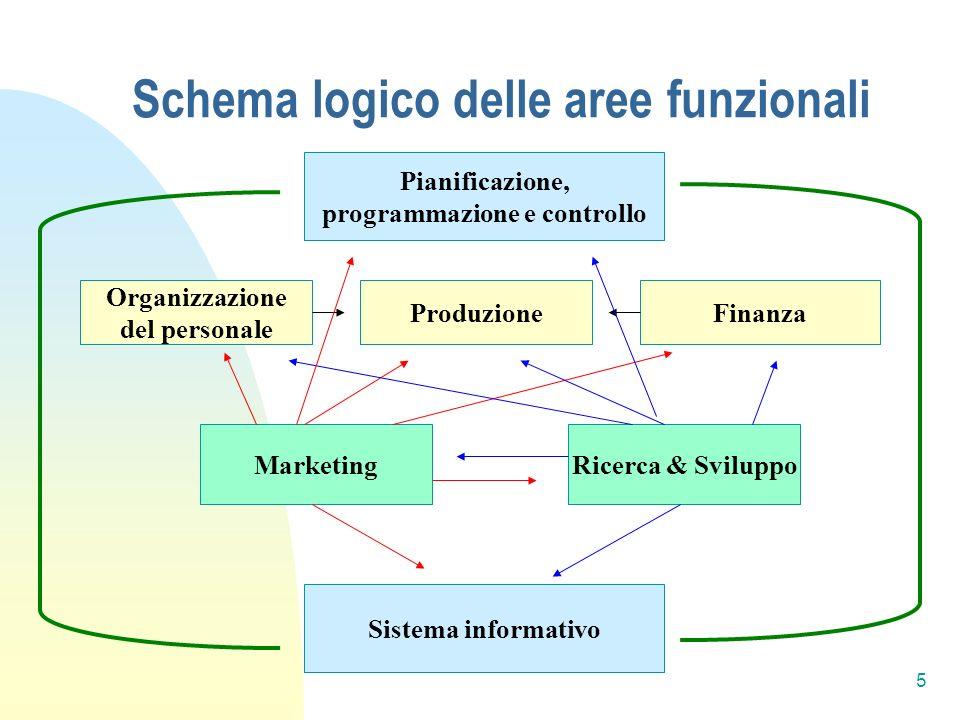 Schema logico delle aree funzionali Pianificazione, programmazione e controllo Produzione Organizzazione del personale Finanza MarketingRicerca & Sviluppo Sistema informativo 5