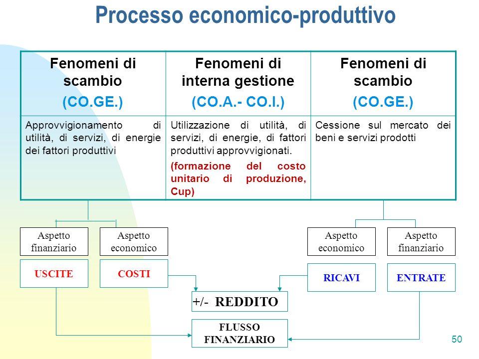 Processo economico-produttivo Fenomeni di scambio (CO.GE.) Fenomeni di interna gestione (CO.A.- CO.I.) Fenomeni di scambio (CO.GE.) Approvvigionamento di utilità, di servizi, di energie dei fattori produttivi Utilizzazione di utilità, di servizi, di energie, di fattori produttivi approvvigionati.