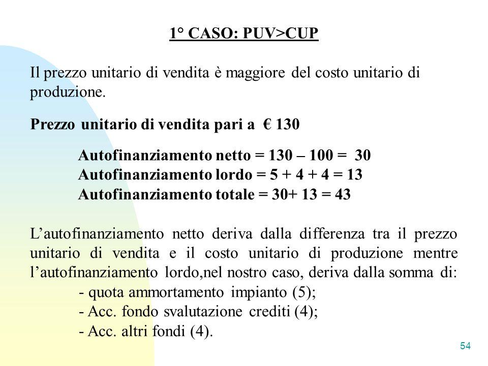 1° CASO: PUV>CUP Il prezzo unitario di vendita è maggiore del costo unitario di produzione.