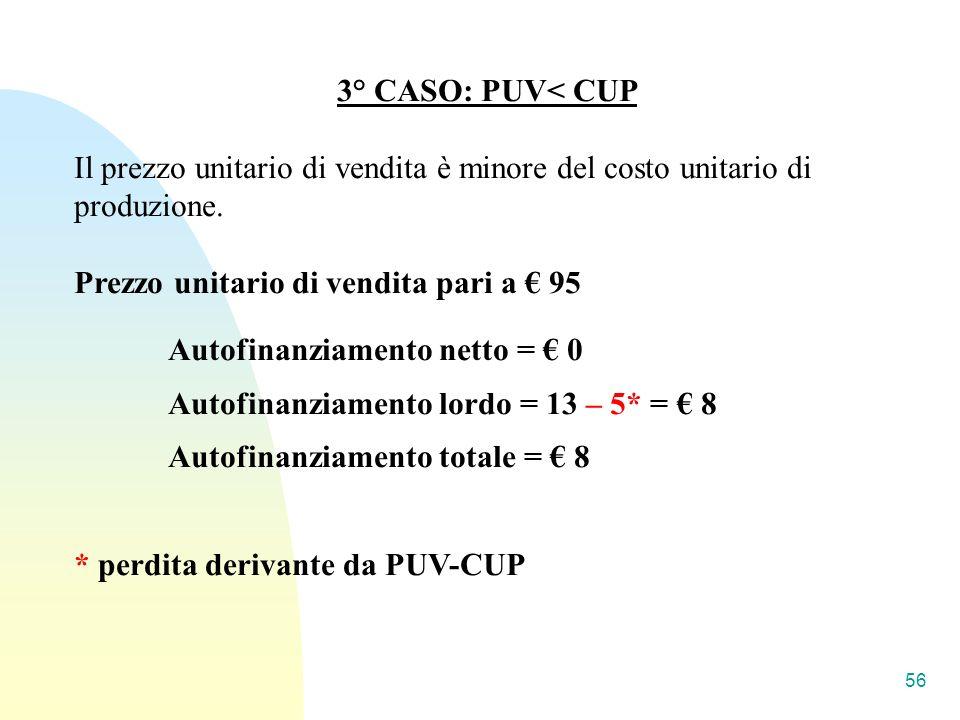 3° CASO: PUV< CUP Il prezzo unitario di vendita è minore del costo unitario di produzione.