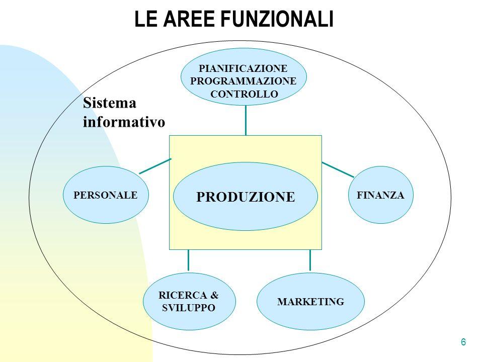 LE AREE FUNZIONALI PIANIFICAZIONE PROGRAMMAZIONE CONTROLLO RICERCA & SVILUPPO MARKETING PERSONALEFINANZA PRODUZIONE Sistema informativo 6