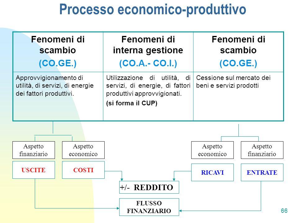 Processo economico-produttivo Fenomeni di scambio (CO.GE.) Fenomeni di interna gestione (CO.A.- CO.I.) Fenomeni di scambio (CO.GE.) Approvvigionamento di utilità, di servizi, di energie dei fattori produttivi.