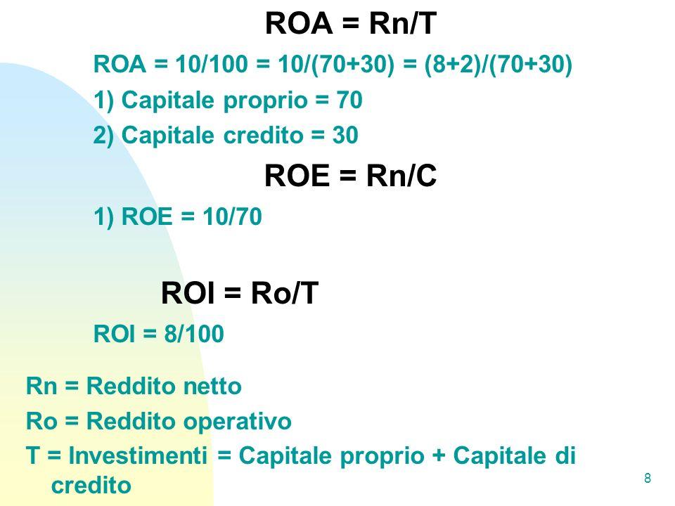 ROA = Rn/T ROA = 10/100 = 10/(70+30) = (8+2)/(70+30) 1) Capitale proprio = 70 2) Capitale credito = 30 ROE = Rn/C 1) ROE = 10/70 ROI = Ro/T ROI = 8/100 Rn = Reddito netto Ro = Reddito operativo T = Investimenti = Capitale proprio + Capitale di credito 8