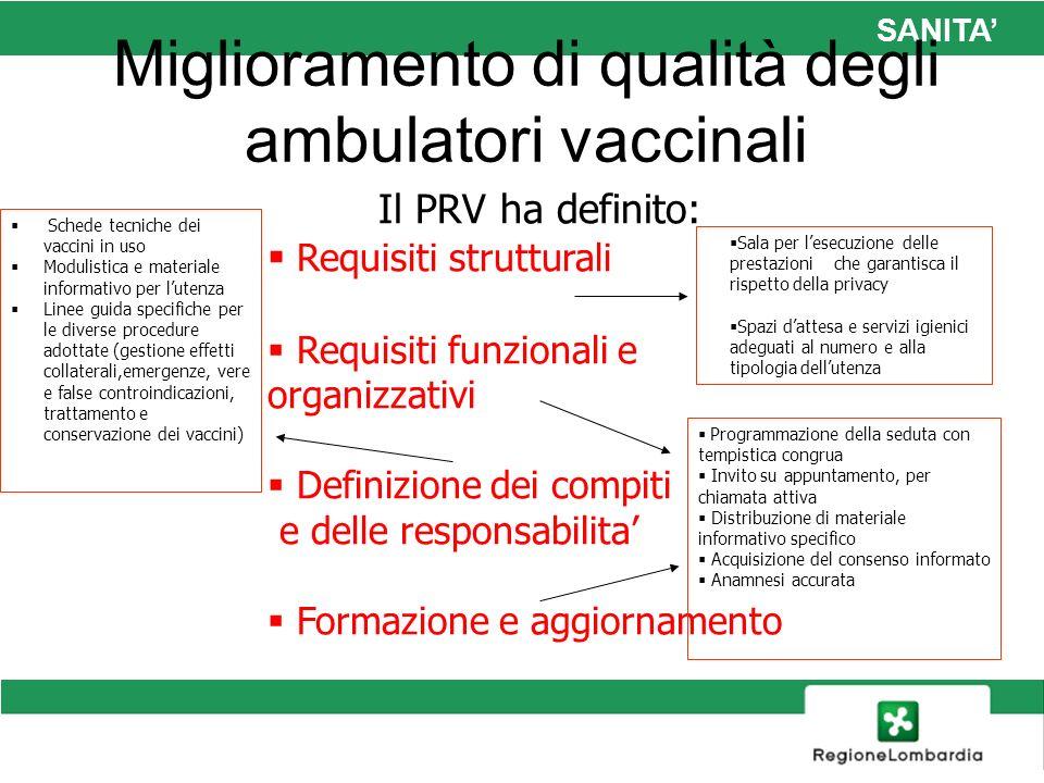SANITA Miglioramento di qualità degli ambulatori vaccinali Il PRV ha definito: Requisiti strutturali Requisiti funzionali e organizzativi Definizione
