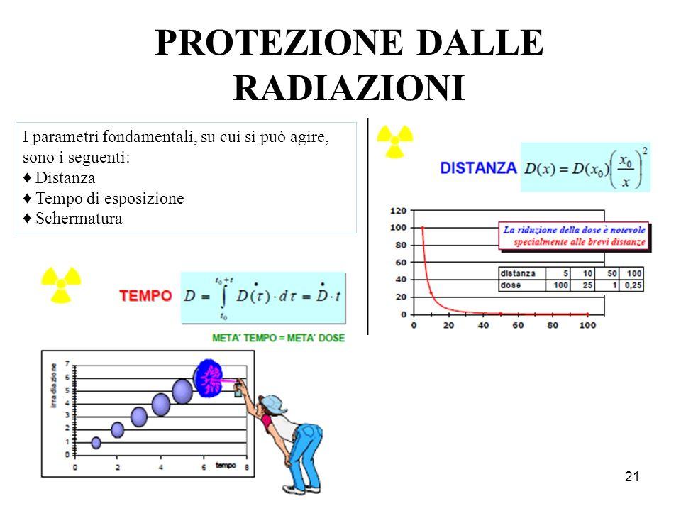 PROTEZIONE DALLE RADIAZIONI 21 I parametri fondamentali, su cui si può agire, sono i seguenti: Distanza Tempo di esposizione Schermatura