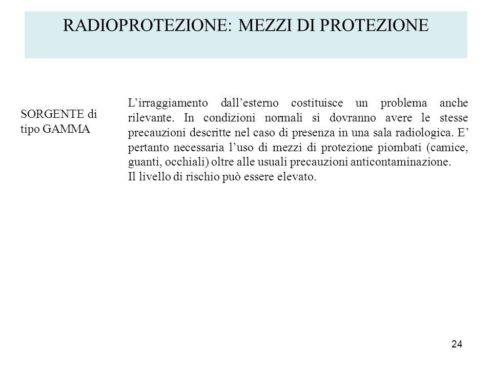24 RADIOPROTEZIONE: MEZZI DI PROTEZIONE SORGENTE di tipo GAMMA Lirraggiamento dallesterno costituisce un problema anche rilevante. In condizioni norma
