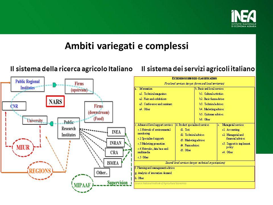 Ambiti variegati e complessi Il sistema della ricerca agricolo ItalianoIl sistema dei servizi agricoli italiano
