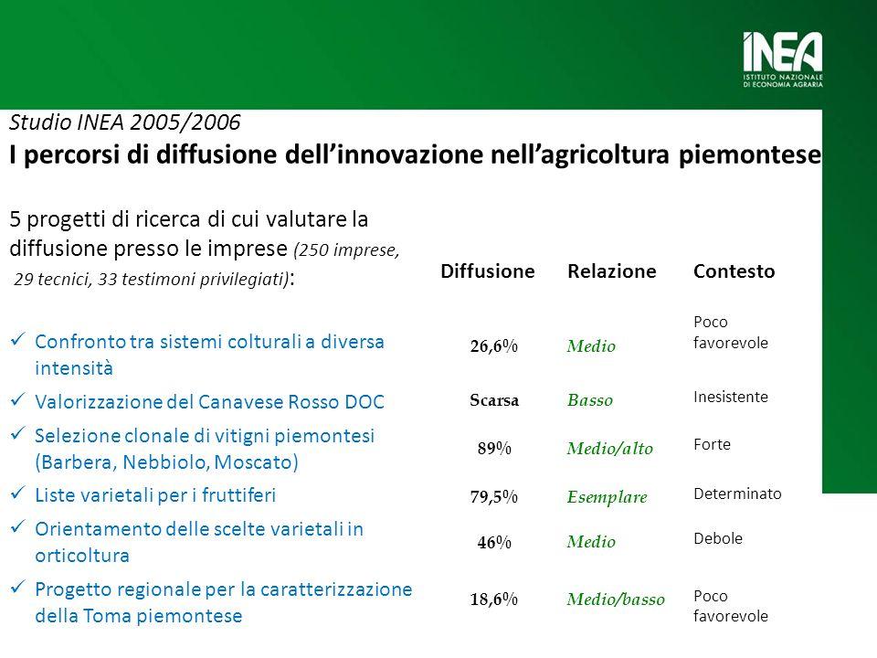 Studio INEA 2005/2006 I percorsi di diffusione dellinnovazione nellagricoltura piemontese 5 progetti di ricerca di cui valutare la diffusione presso l
