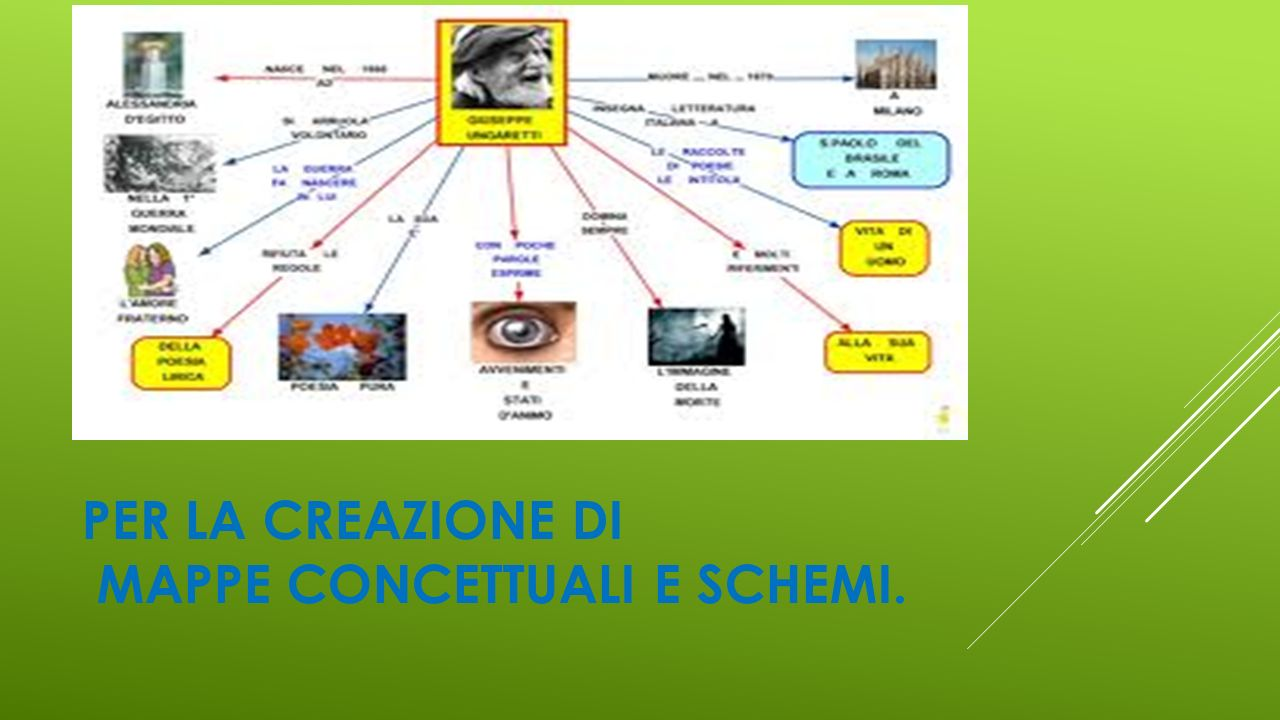 PER LA CREAZIONE DI MAPPE CONCETTUALI E SCHEMI.