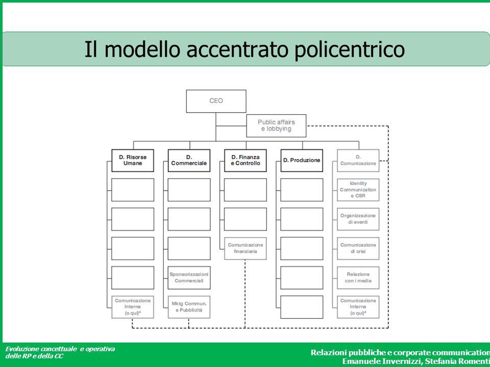 Evoluzione concettuale e operativa delle RP e della CC Relazioni pubbliche e corporate communication Emanuele Invernizzi, Stefania Romenti Il modello
