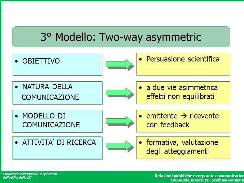 Evoluzione concettuale e operativa delle RP e della CC Relazioni pubbliche e corporate communication Emanuele Invernizzi, Stefania Romenti 3° Modello:
