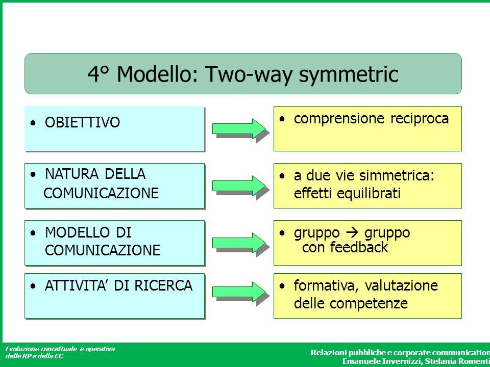 Evoluzione concettuale e operativa delle RP e della CC Relazioni pubbliche e corporate communication Emanuele Invernizzi, Stefania Romenti 4° Modello: