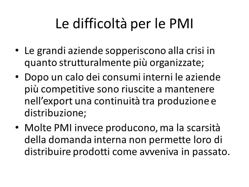 Le difficoltà per le PMI Le grandi aziende sopperiscono alla crisi in quanto strutturalmente più organizzate; Dopo un calo dei consumi interni le azie