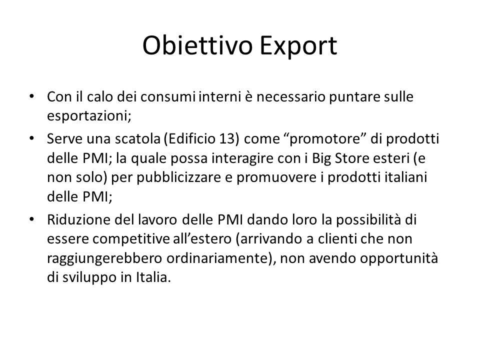 Obiettivo Export Con il calo dei consumi interni è necessario puntare sulle esportazioni; Serve una scatola (Edificio 13) come promotore di prodotti d