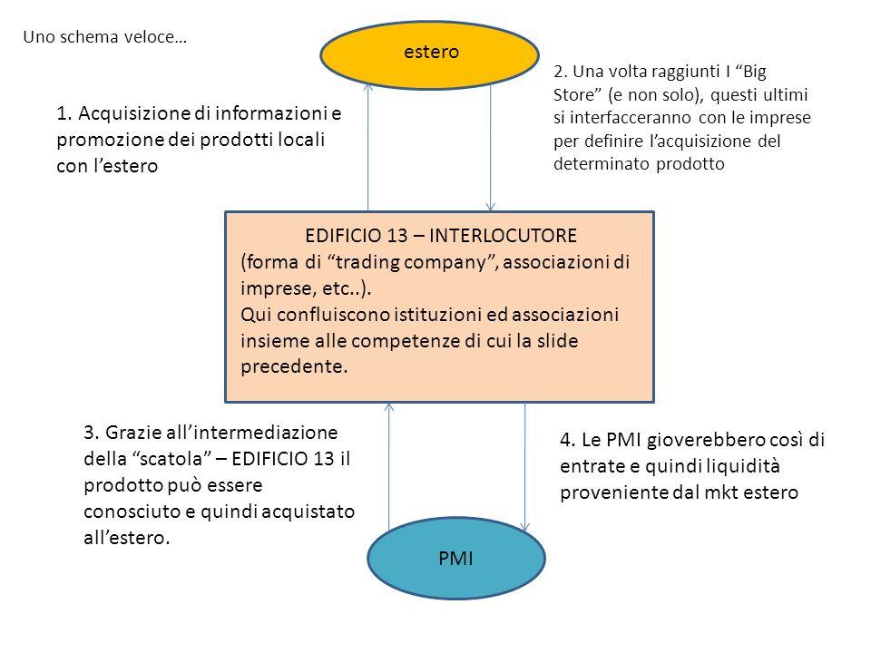 Uno schema veloce… EDIFICIO 13 – INTERLOCUTORE (forma di trading company, associazioni di imprese, etc..). Qui confluiscono istituzioni ed associazion