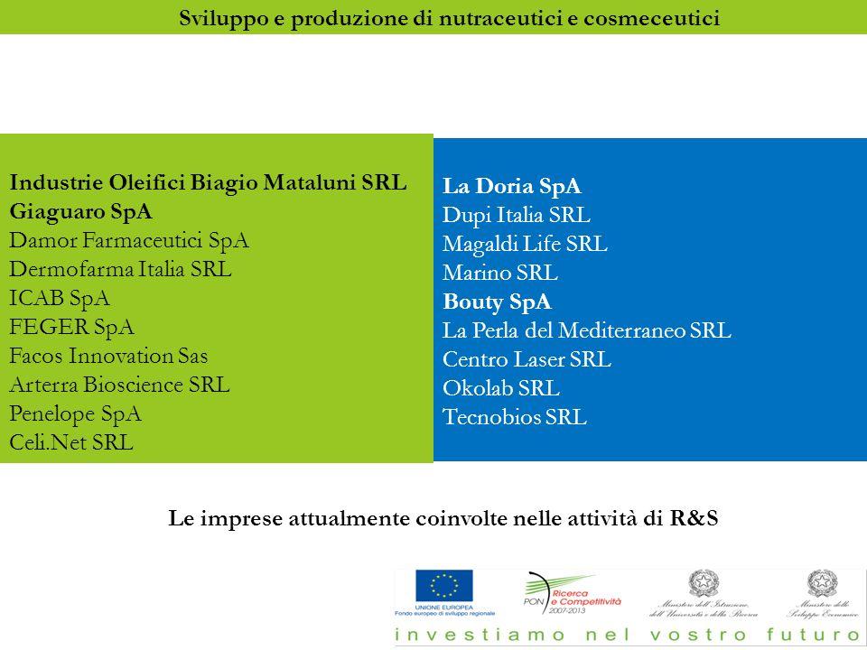 Industrie Oleifici Biagio Mataluni SRL Giaguaro SpA Damor Farmaceutici SpA Dermofarma Italia SRL ICAB SpA FEGER SpA Facos Innovation Sas Arterra Biosc