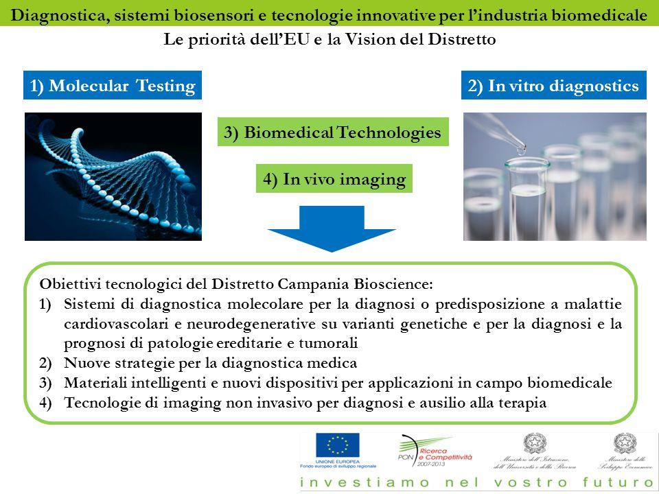 Diagnostica, sistemi biosensori e tecnologie innovative per lindustria biomedicale 1) Molecular Testing 3) Biomedical Technologies 2) In vitro diagnos