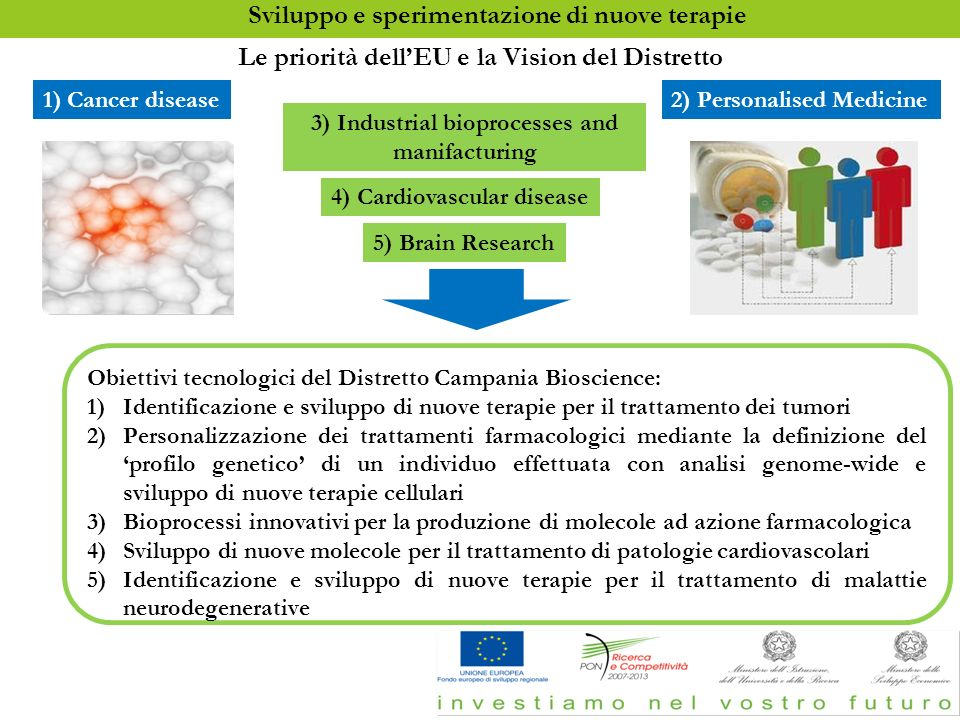 Sviluppo e sperimentazione di nuove terapie 5) Brain Research 1) Cancer disease 4) Cardiovascular disease 2) Personalised Medicine Obiettivi tecnologi