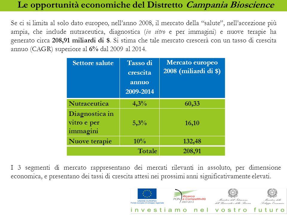 17 Settore salute Tasso di crescita annuo 2009-2014 Mercato europeo 2008 (miliardi di $) Nutraceutica 4,3%60,33 Diagnostica in vitro e per immagini 5,