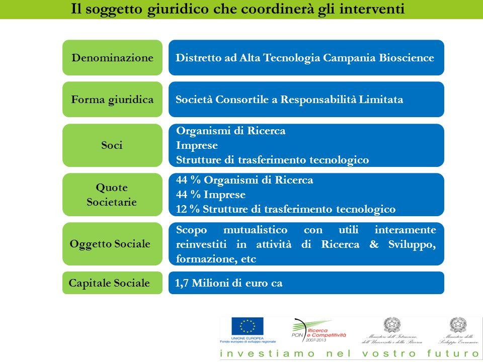 DenominazioneDistretto ad Alta Tecnologia Campania Bioscience Forma giuridicaSocietà Consortile a Responsabilità Limitata Soci Organismi di Ricerca Im
