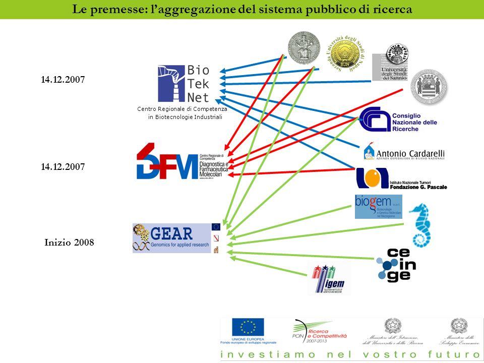La prima fase di aggregazione: La realizzazione dei Centri di competenza Centro Regionale di Competenza in Biotecnologie Industriali Inizio 2008 14.12