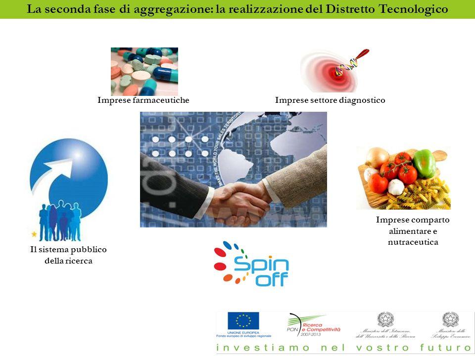 La seconda fase di aggregazione: La realizzazione del Distretto tecnologico Imprese comparto alimentare e nutraceutica Imprese settore diagnosticoImpr