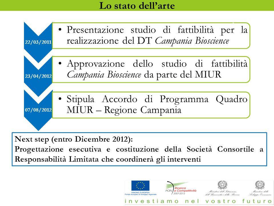 22/03/2011 Presentazione studio di fattibilità per la realizzazione del DT Campania Bioscience 23/04/2012 Approvazione dello studio di fattibilità Cam