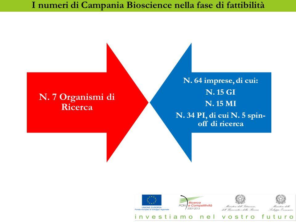 N. 7 Organismi di Ricerca N. 64 imprese, di cui: N. 15 GI N. 15 MI N. 34 PI, di cui N. 5 spin- off di ricerca I numeri di Campania Bioscience nella fa