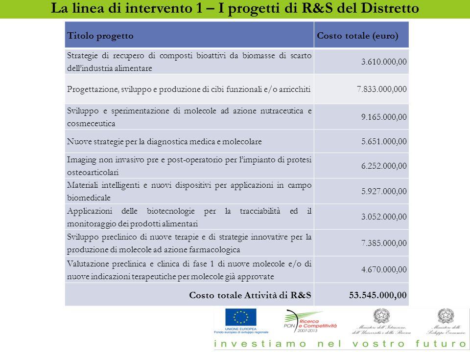 La linea di intervento 1 – I progetti di R&S del Distretto Titolo progettoCosto totale (euro) Strategie di recupero di composti bioattivi da biomasse