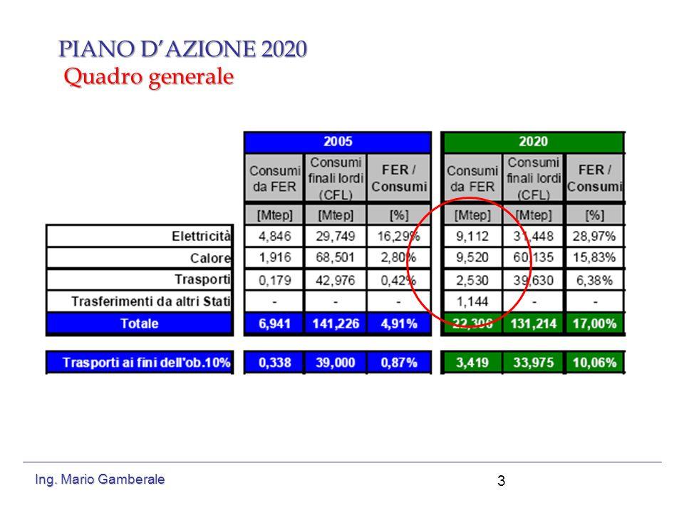 PIANO DAZIONE 2020 Elettricità 4 Ing. Mario Gamberale