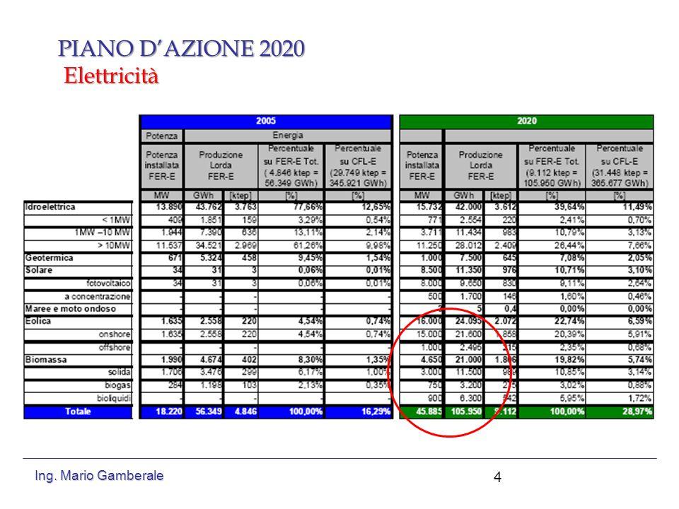 PIANO DAZIONE 2020 Elettricità 5 Ing. Mario Gamberale