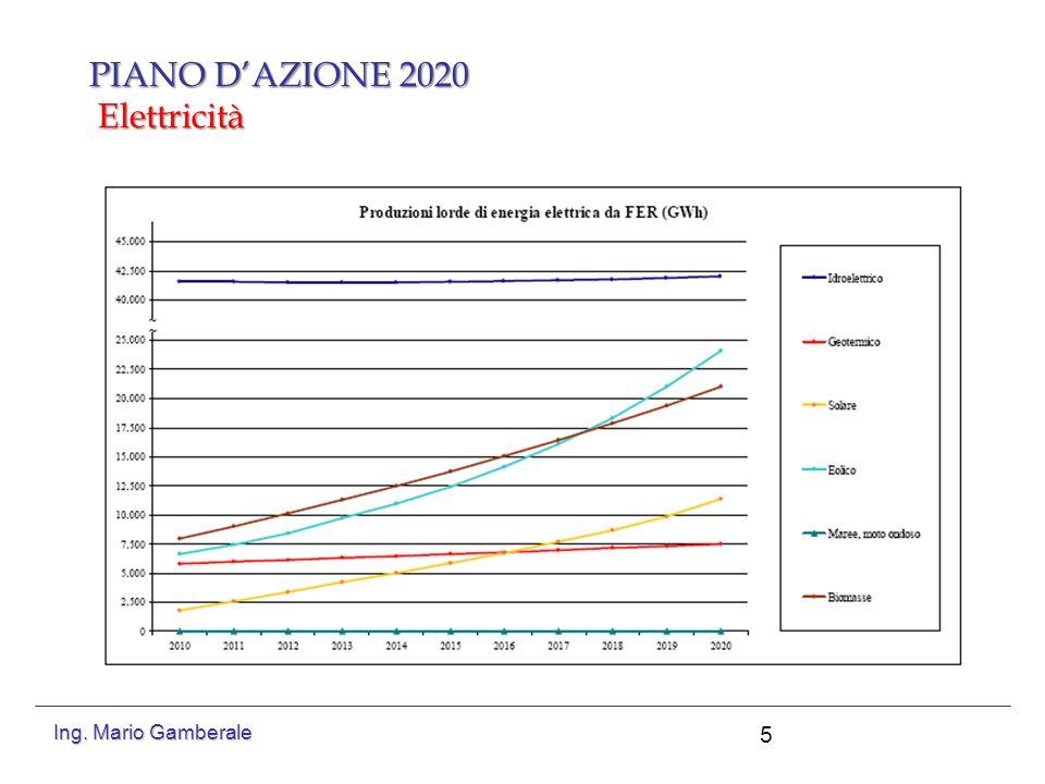 Piano dazione 2020 Riscaldamento e raffrescamento 6 Ing. Mario Gamberale