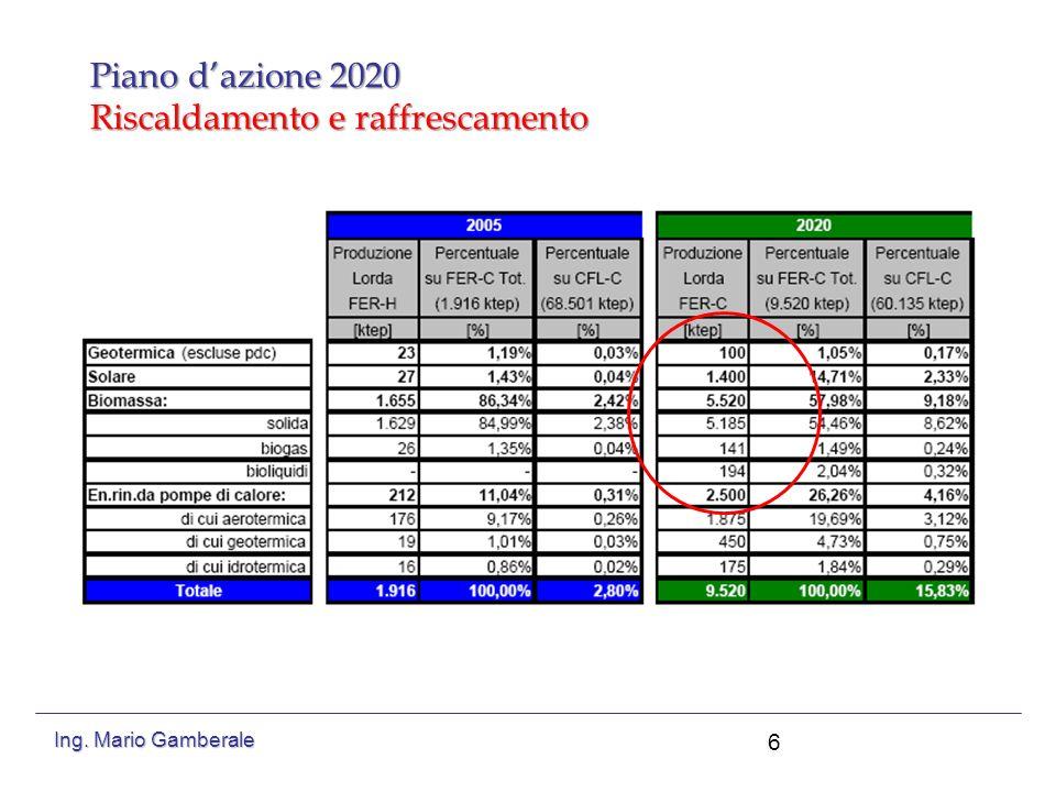 PIANO DAZIONE 2020 Riscaldamento e raffrescamento 7 Ing. Mario Gamberale