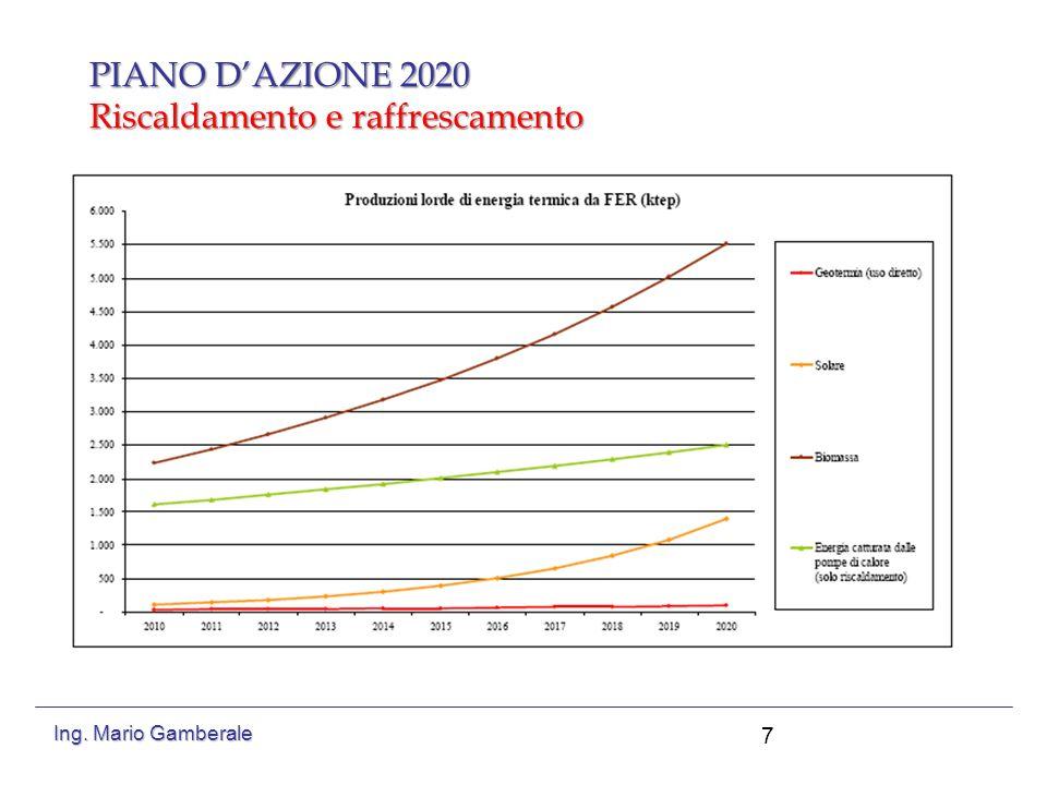 PIANO DAZIONE 2020 Trasporti 8 Ing. Mario Gamberale