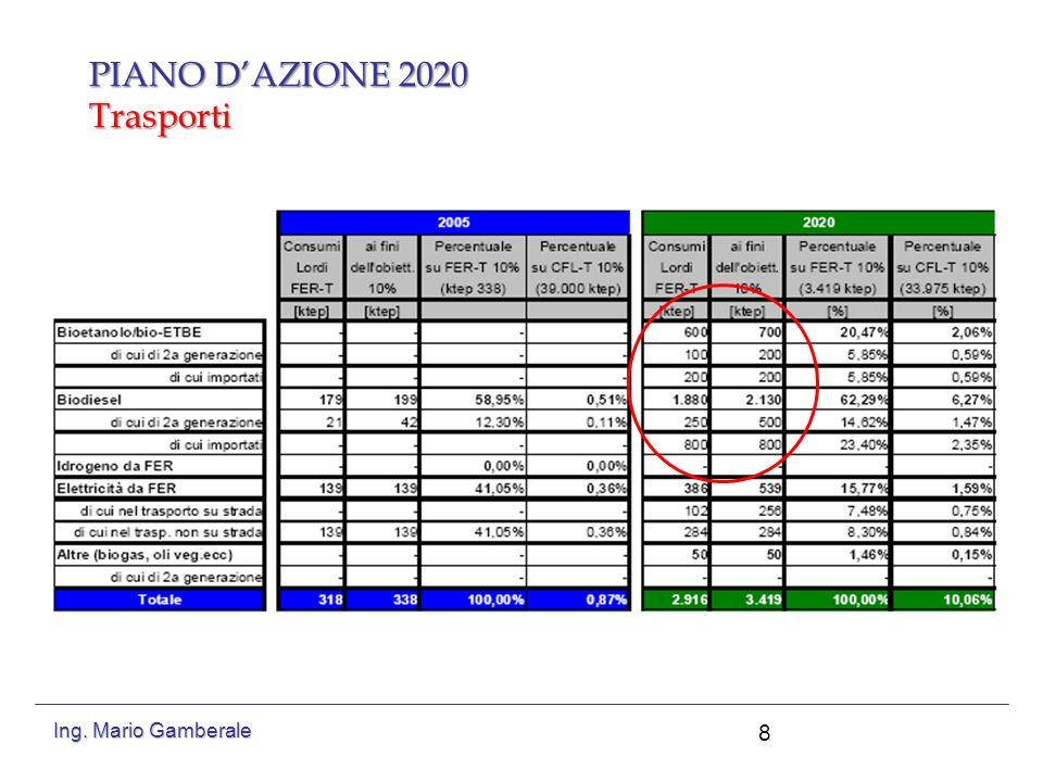 PIANO DAZIONE 2020 Trasporti 9 Ing. Mario Gamberale