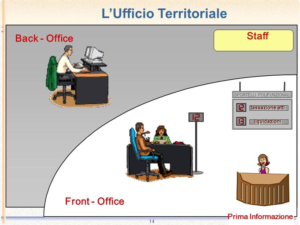 14 Front - Office Back - Office tassazione atti liquidazioni SPORTELLI POLIFUNZIONALI Prima Informazione Staff LUfficio Territoriale
