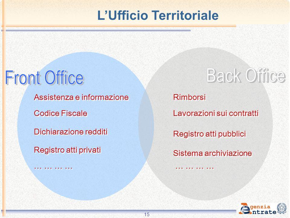 15 Codice Fiscale Assistenza e informazione Dichiarazione redditi Registro atti privati … … Lavorazioni sui contratti Registro atti pubblici Sistema a
