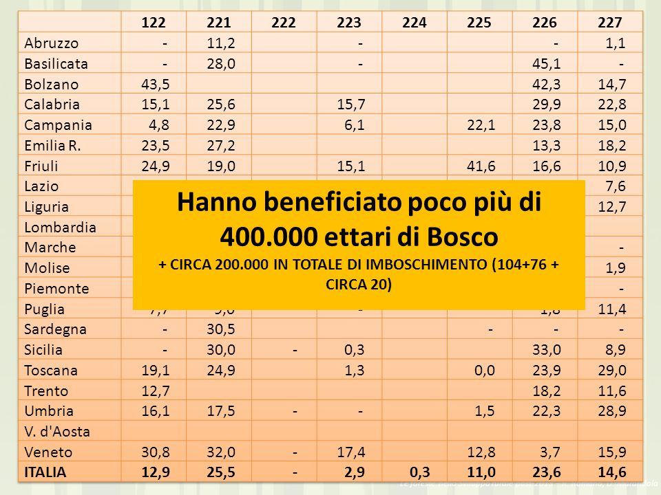 Le foreste nello Sviluppo rurale post-2013 – R. Romano, D. Marandola Hanno beneficiato poco più di 400.000 ettari di Bosco + CIRCA 200.000 IN TOTALE D
