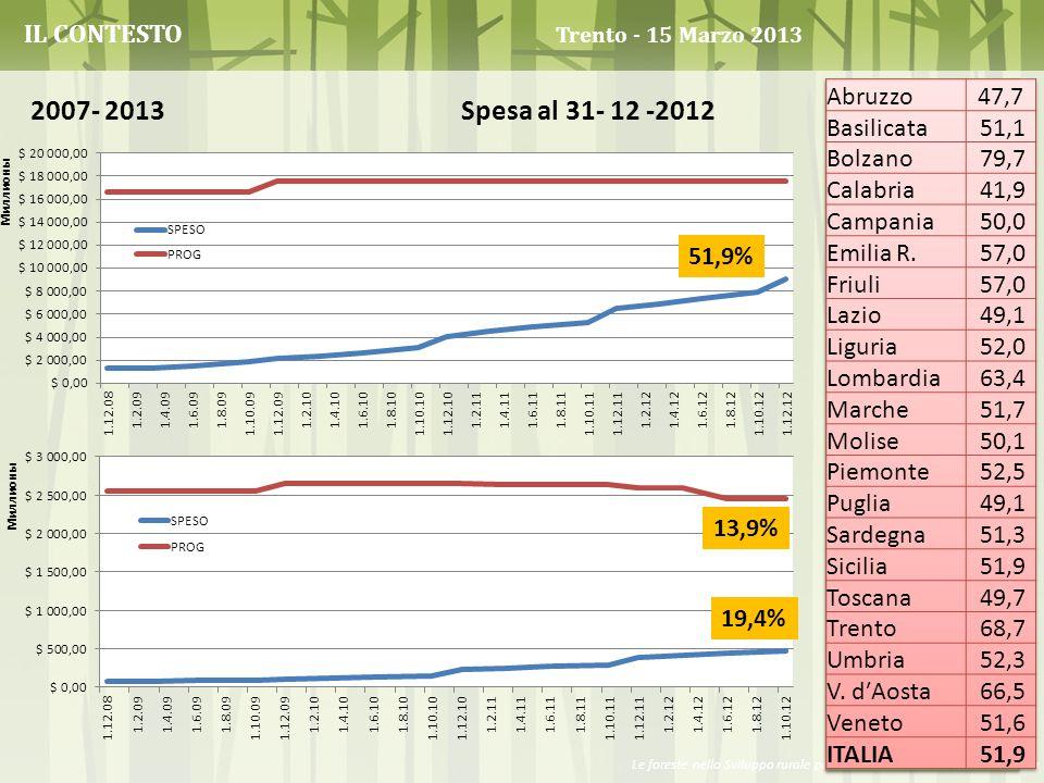 Le foreste nello Sviluppo rurale post-2013 – R. Romano, D. Marandola IL CONTESTO Trento - 15 Marzo 2013 2007- 2013 Spesa al 31- 12 -2012 51,9% 13,9% 1