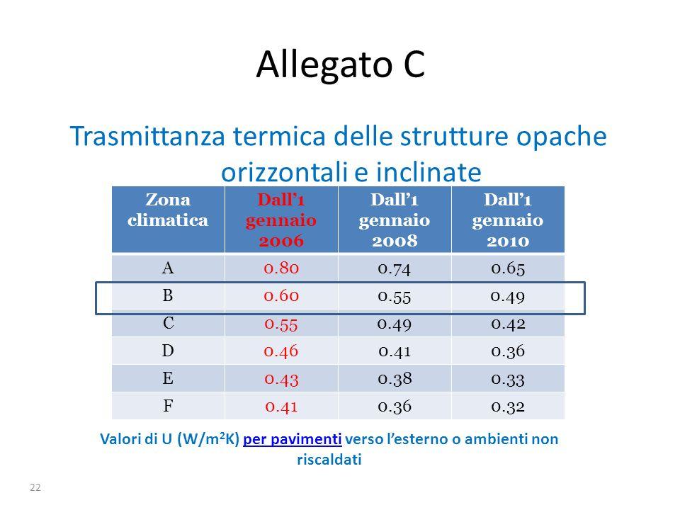 23 Allegato C Trasmittanza termica delle chiusure trasparenti Zona climatica Dall1 gennaio 2006 Dall1 gennaio 2008 Dall1 gennaio 2010 A5.55.04.6 B4.03.63.0 C3.33.02.6 D3.12.82.4 E2.82.42.2 F2.42.22.0 Valori di U (W/m 2 K) per chiusure comprensive di infissi