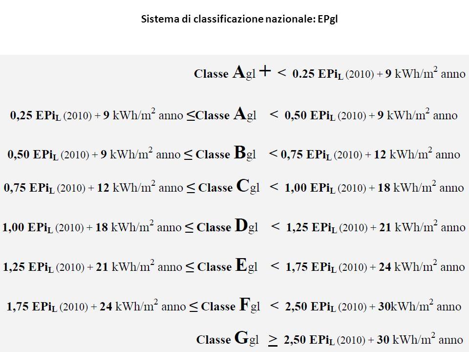 Sistema di classificazione nazionale: EPgl