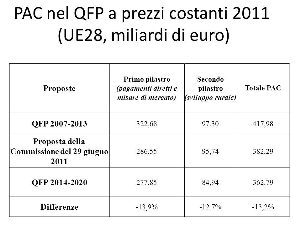 Proposte Primo pilastro (pagamenti diretti e misure di mercato) Secondo pilastro (sviluppo rurale) Totale PAC QFP 2007-2013 322,6897,30417,98 Proposta