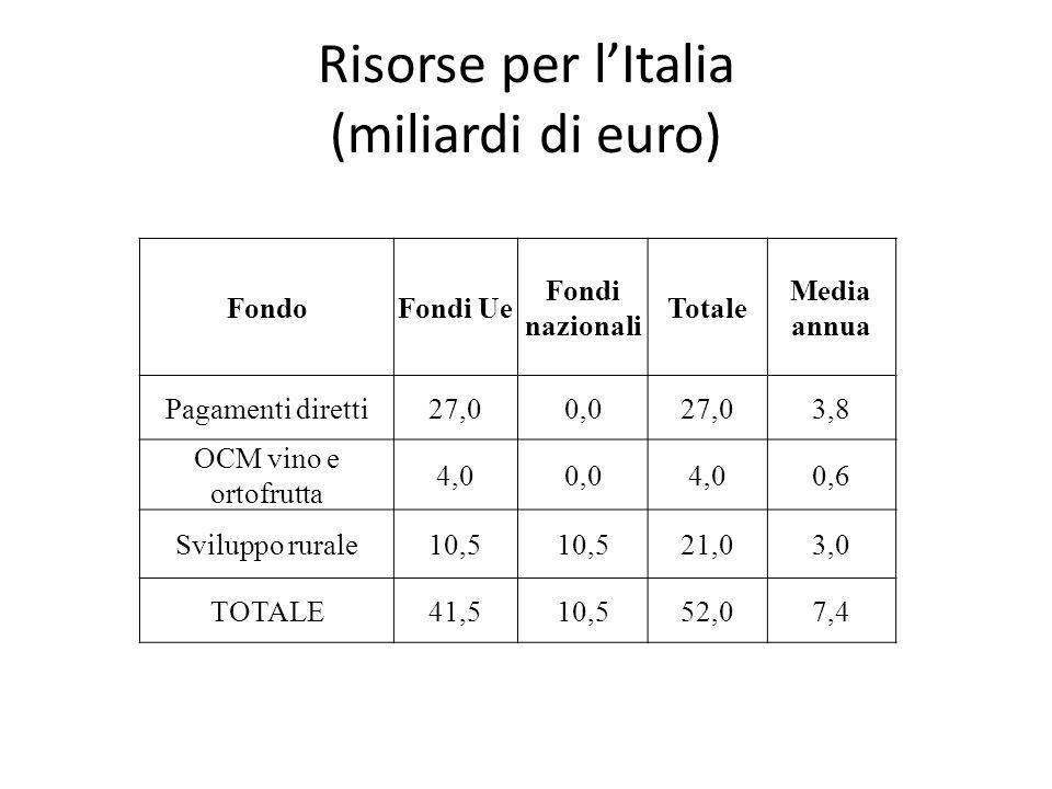 Risorse per lItalia (miliardi di euro) FondoFondi Ue Fondi nazionali Totale Media annua Pagamenti diretti27,00,027,03,8 OCM vino e ortofrutta 4,00,04,