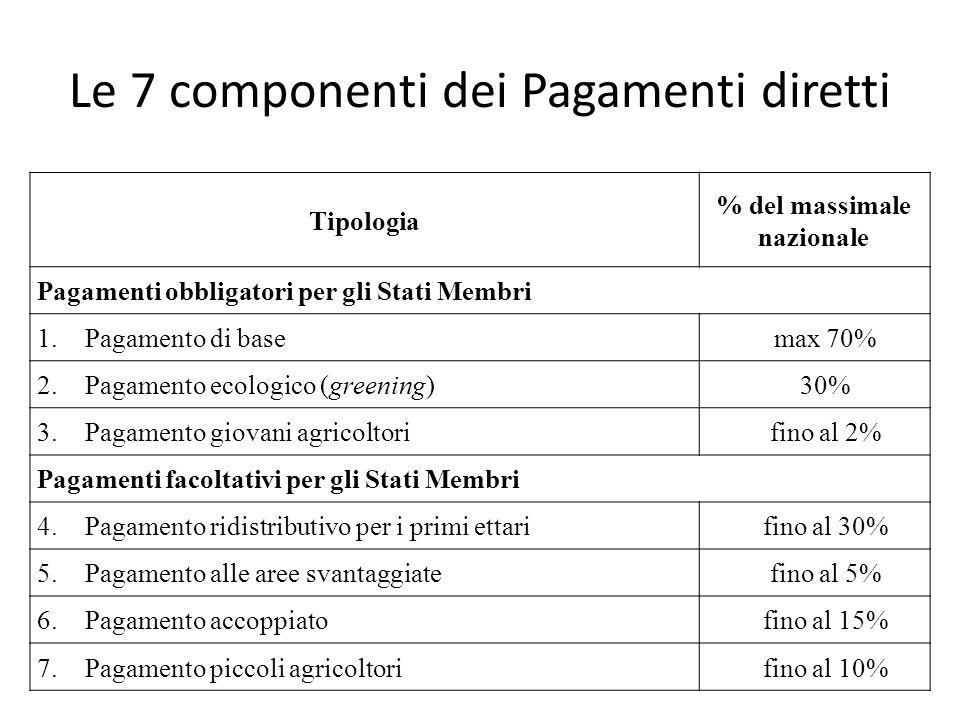 Le 7 componenti dei Pagamenti diretti Tipologia % del massimale nazionale Pagamenti obbligatori per gli Stati Membri 1.Pagamento di basemax 70% 2.Paga