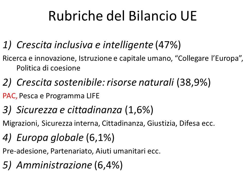 Rubriche del Bilancio UE 1)Crescita inclusiva e intelligente (47%) Ricerca e innovazione, Istruzione e capitale umano, Collegare lEuropa, Politica di