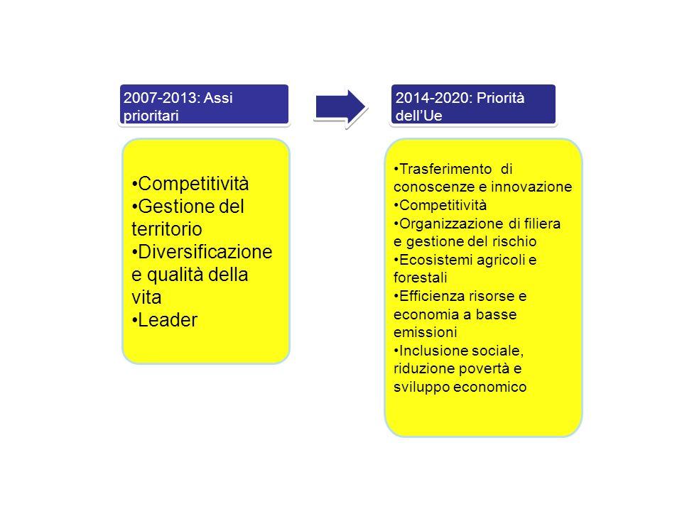 2007-2013: Assi prioritari Competitività Gestione del territorio Diversificazione e qualità della vita Leader 2014-2020: Priorità dellUe Trasferimento