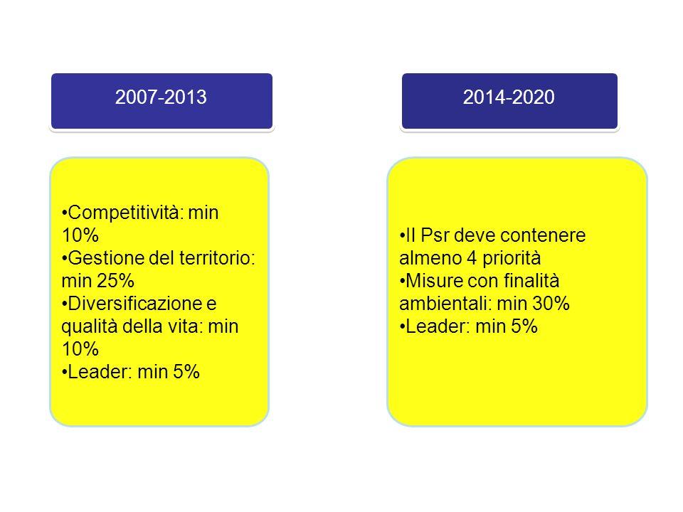 2007-2013 Competitività: min 10% Gestione del territorio: min 25% Diversificazione e qualità della vita: min 10% Leader: min 5% 2014-2020 Il Psr deve